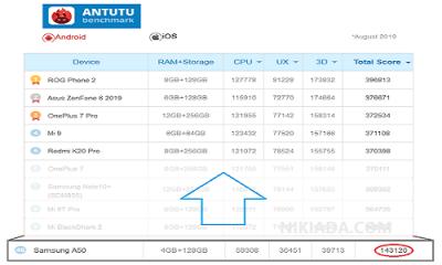 Benchmark AnTuTu Samsung Galaxy A50